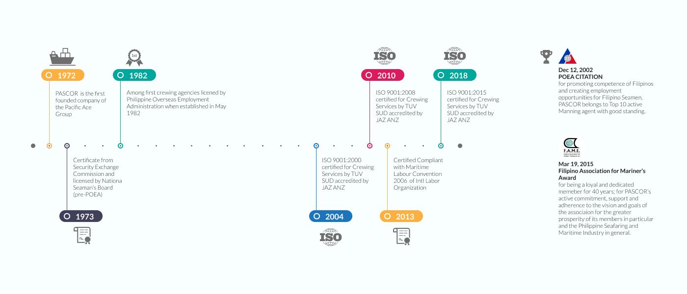 PASCOR 2019 Timeline
